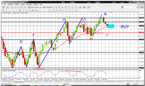 forex analisi tecnica