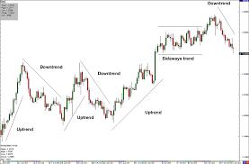 trading con trend line
