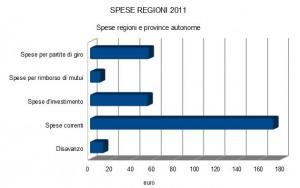 spese regioni