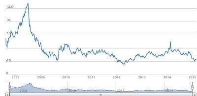 grafico gas naturale