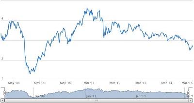 grafico trading rame