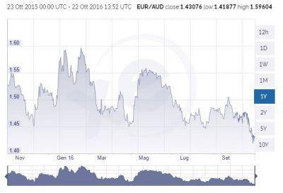 grafico-euro-dollaro-australiano